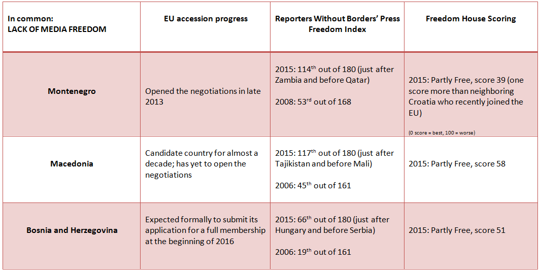 table eu media freedom balkans
